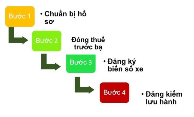 Quy trình đăng kiểm gồm có 4 bước.